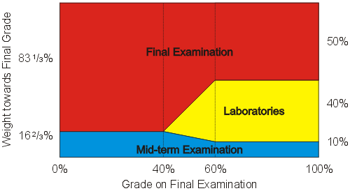 485 forensic law midterm exam • there will quizzes, a midterm, and final exam students should come prepared (on previous lectures students should come prepared (on previous lectures and topics covered) in each class for quizzes.