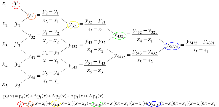 5 3 Newton Polynomials | Department of Electrical and
