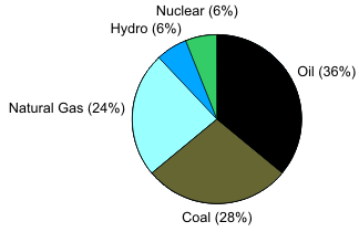 A Good Representation  Electrical Pie Chart