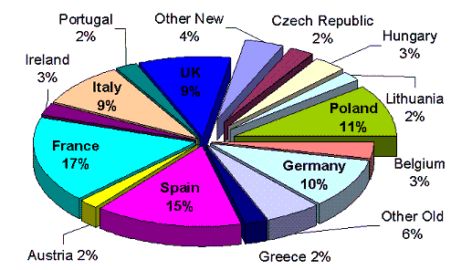 543 pie charts technical presentation proficiency examination percentage of eu farm land by country ccuart Choice Image