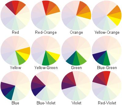 . The Chimera s Garden  Colour in the garden  Week 2  Harmonious