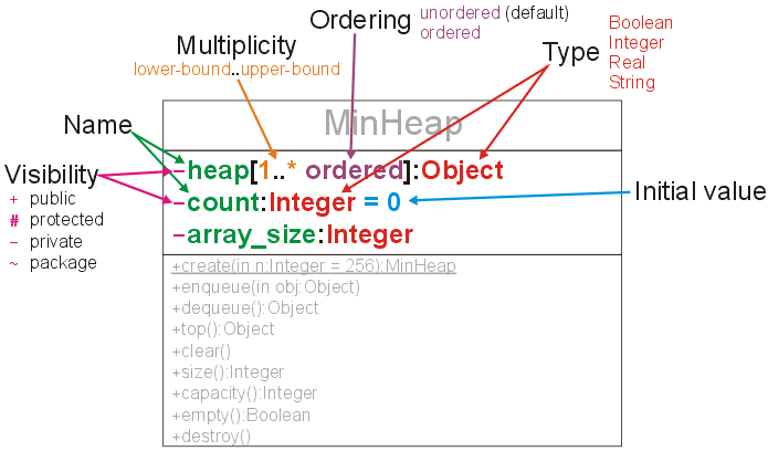 Unified modeling language uml ece 250 electrical and computer the attributes of the minheap class ccuart Image collections