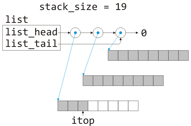 Linked stack | Algorithms and data structures