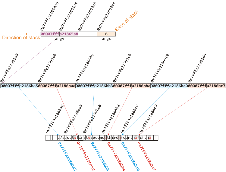 Command-line Arguments: main( int argc, char *argv