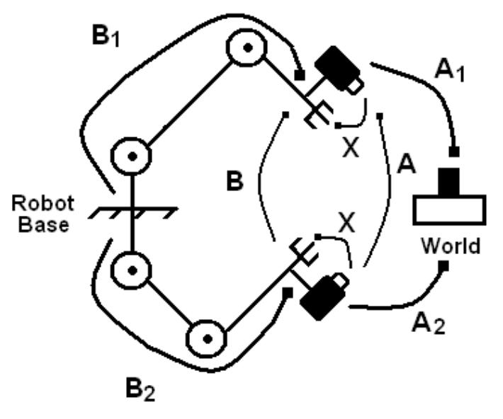 Hand-Eye Calibration using Convex Optimization