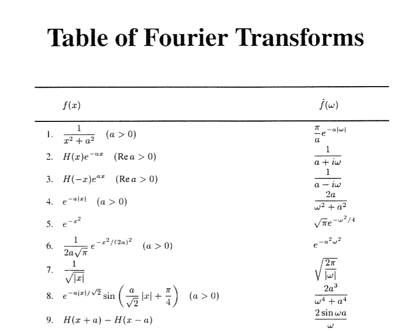 Calculate fourier transform - Table of fourier transform ...